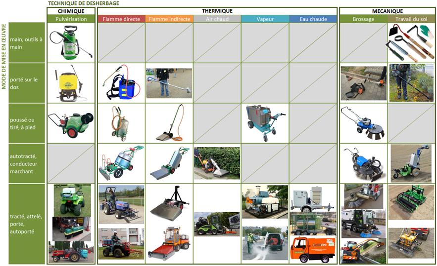 Tableau présentant différents matériels de désherbage chimique, thermique et mécanique selon leur mode de mise en oeuvre.